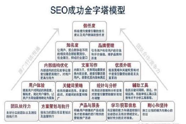 河北seo最新优化方法