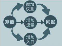 河北seo外链优化中外链对yabo88亚博体育app的重要性